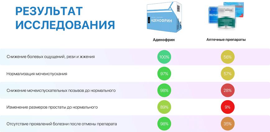 аденофрин сравнение с другими препаратами
